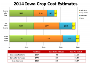 2014 Iowa crop estimates