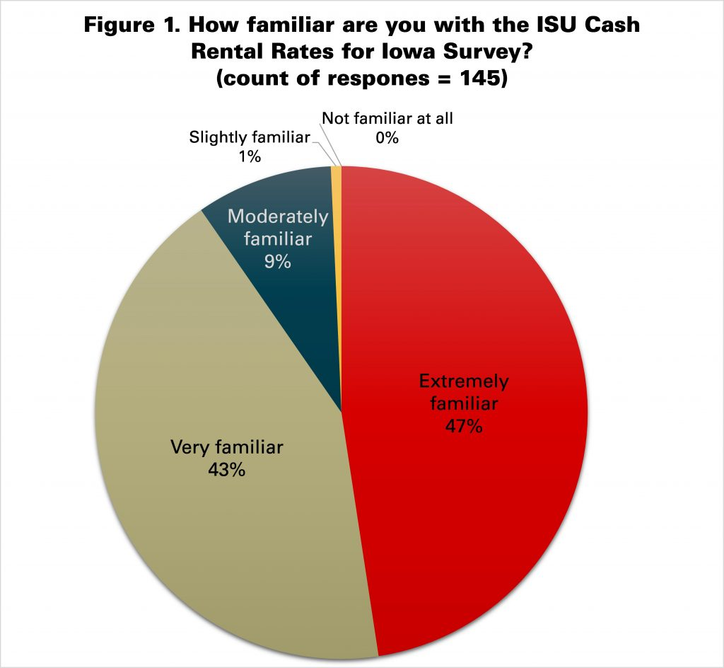 Figure 1. How familiar are you with the ISU Cash Rental Rates for Iowa Survey?