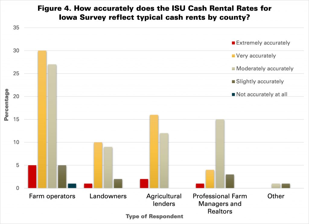 Figure 4. How accurately does the ISU Cash Rental Rates for Iowa Survey reflect typical cash rents by county, by type of respondent?
