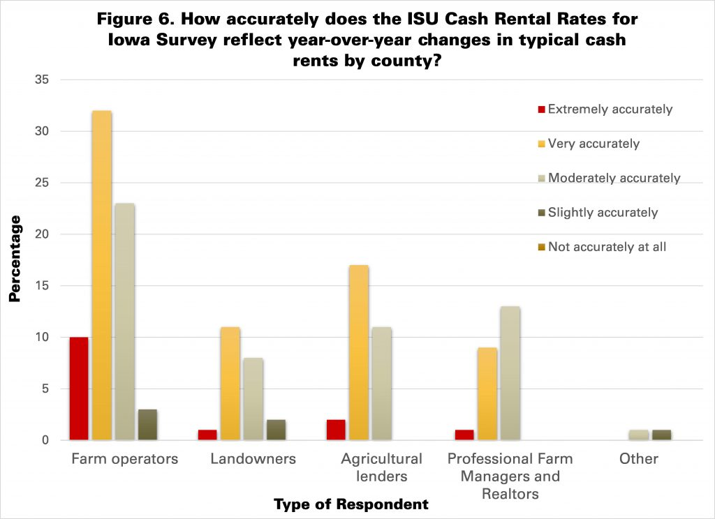 Figure 6. How accurately does the ISU Cash Rental Rates for Iowa Survey reflect year-over-year changes in typical cash rents by county, by type of respondent?