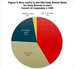 Figure 7. How useful is the ISU Cash Rental Rates for Iowa Survey to you?