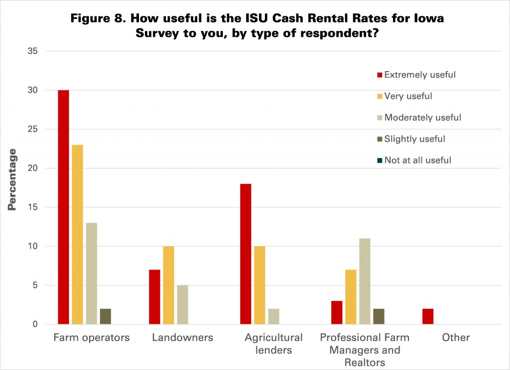 Figure 8. How useful is the ISU Cash Rental Rates for Iowa Survey to you, by type of respondent?