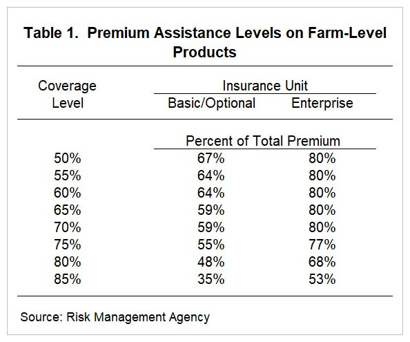table showing premium assistance levels on farm-level products