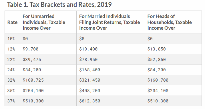 Table 1. Tax Brackets and Rates, 2019