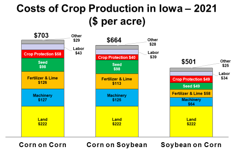 Costs of Crop Production in Iowa - 2021