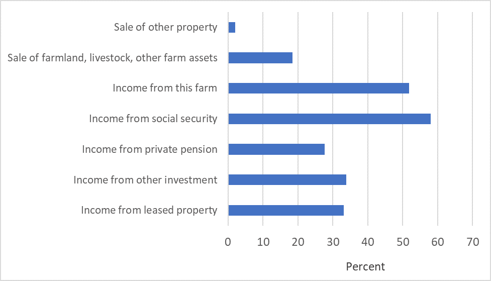 Figure 1. Source of income for farmers who plan to retire or semi-retire, 2019 (percent)