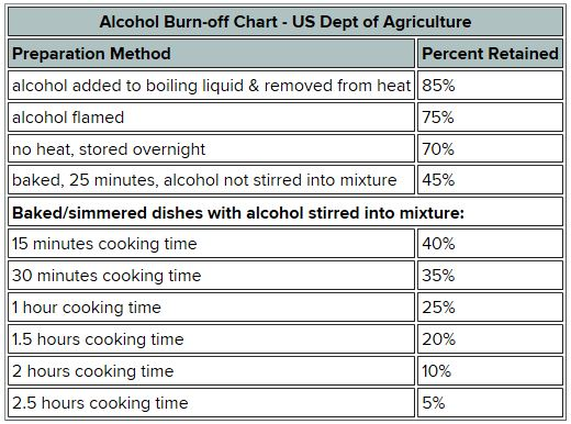 How much alcohol is left in foods when cooking answerline iowa if you would prefer to not add alcohol to your recipes there are some options wines and liquors do add a depth of flavor to recipes that cant be always be forumfinder Choice Image
