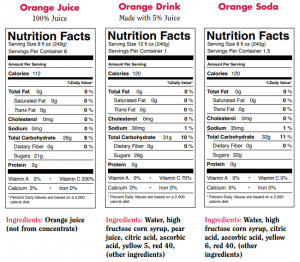 Comparison of Orange Juice, Orange Drink, and Orange Soda. Orange juice is shown to have less sugar, carbohydrates, and sodium, as well as more calcium and vitamin C.