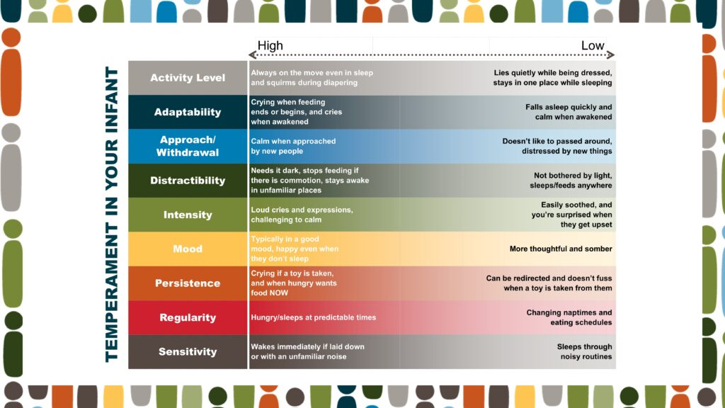 A full chart of the nine temperament traits in an infant, as described in the podcast.