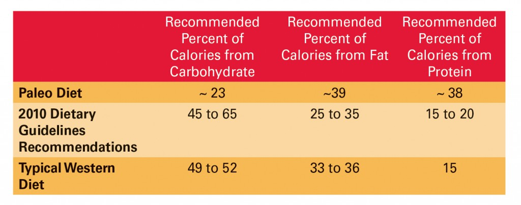 Paleo Diet Chart